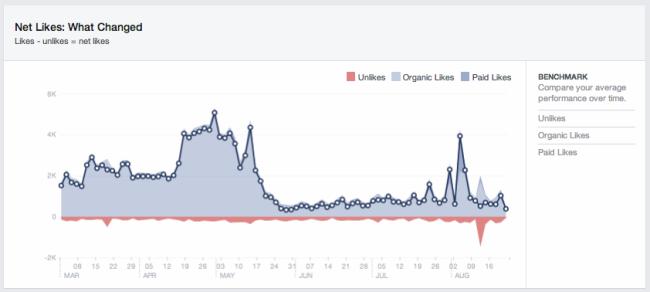 Straft Facebook etwa Gawker für Clickbaiting ab?