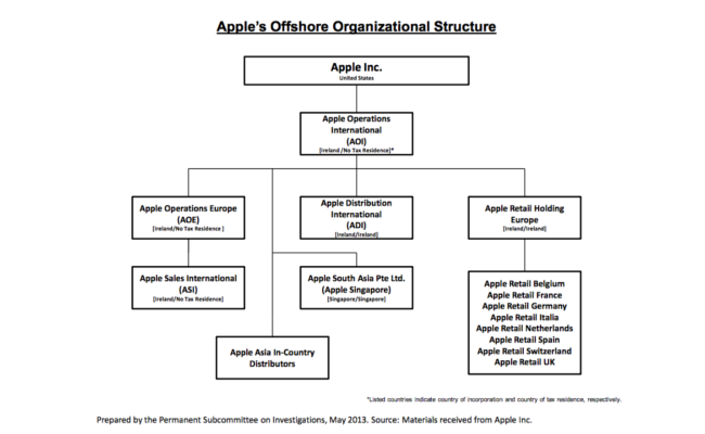 Apple-Offshore-Organsiation (Bild: NewYorkTimes))