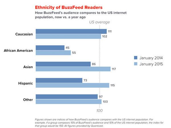 BuzzFeed Ethnicity (Bild: Quantcast, via Niemanlab)
