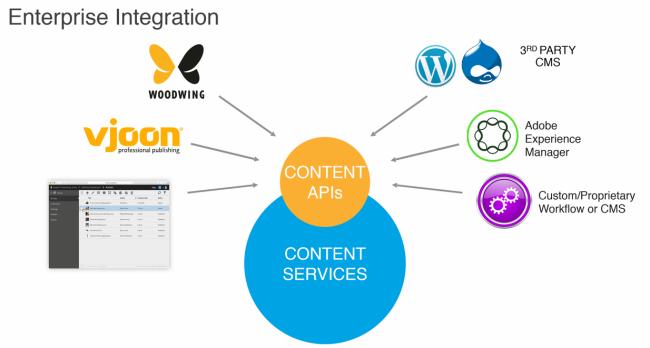 """Aus der Präsentation von Mitch Green: """"Jedem Verleger sind die APIs zugänglich."""""""