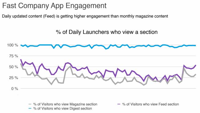 Aus der Präsentation von Mitch Green: Nutzerreaktion auf die neue App von Fast Company