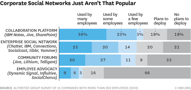 Why No One Uses the Corporate Social Network