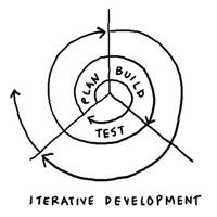 Agile Development (Bild: Dave Gray [CC BY-ND 2.0] via Flickr)