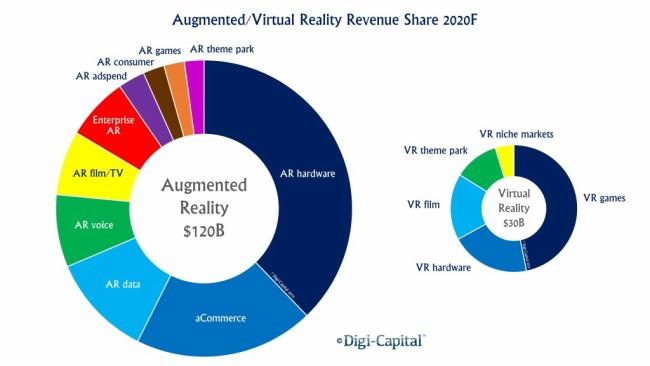 Prognose: Umsatzaufteilung im Bereich Augmented Reality und Virtual Reality