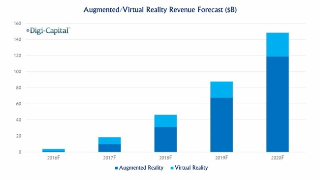 Prognose: Umsätze im Bereich Augmented Reality und Virtual Reality