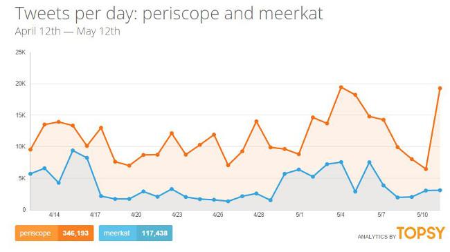 Topsy-Tweets-Periscope-Meerkat650x365