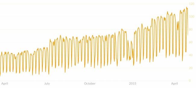 Das Wachstum der Slack-Nutzer bei Quartz als Visualisierung des Wachstums der Firma.