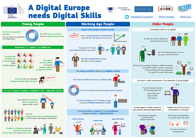 A Digital Europa Needs Skills (Bild: Digital Agenda For Europe)
