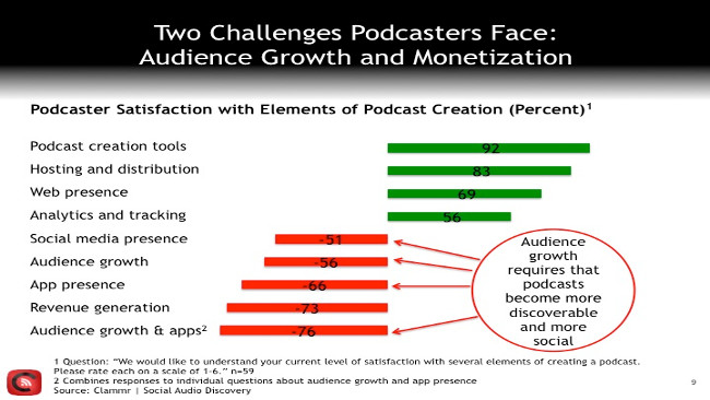 Clammr Podcasts Challenges (Image by Clammr via SlideShare)
