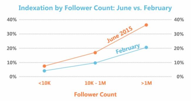 Google achtet darauf, wie viele Follower Nutzer auf Twitter haben (Grafik: Stone Temple)
