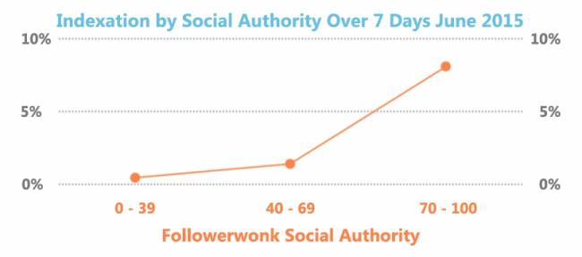 Auch der Einfluss auf Twitter spielt für Google eine Rolle (Grafik: Stone Temple)