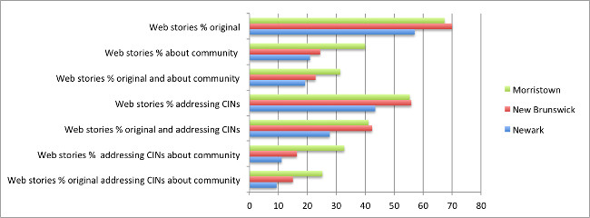 """Quality"" of Journalistic Output Across Three NJ Communities (Web Sites) (Image by Rutgers)"