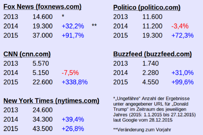 Die Medien schenken Donald Trump immer mehr Aufmerksamkeit (Tabelle: Thomas Vorreyer)