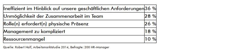Jobsharing Umfrage 2