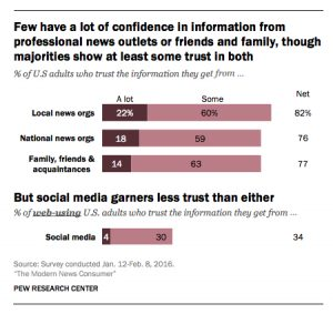 pew-confidence-in-news