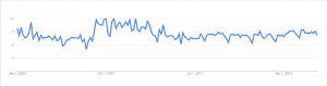VA Google Trend