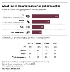 pew-how-americans-get-news-online
