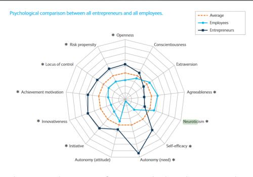Psychologischer Vergleich Entrepreneure vs. Angestellte.(Quelle: Barclays (PDF))
