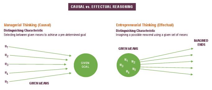 Unternehmerisches Denken vs. Geschäftssinn