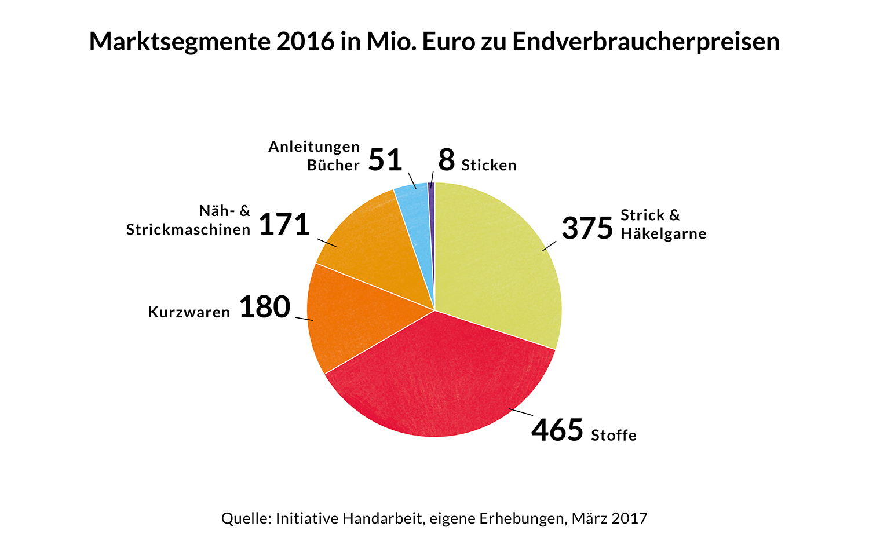 Zwischen Geschäftsmodell und Selbstverwirklichung: Der DIY-Trend im ...