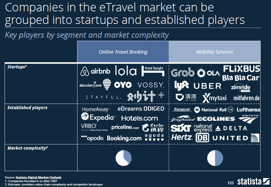 Player E-Travel - Statista Digital Economy Compass