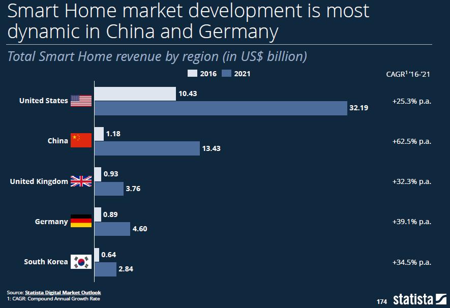 Smart Home Entwicklung