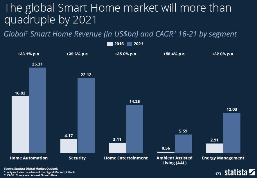 Smart Home Markt weltweit