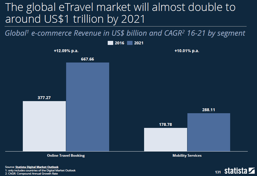 e Travel Markt - Screenshot Statista Digital Economy Compass