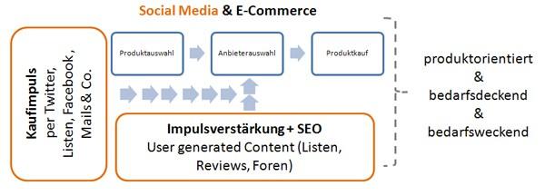 1 Bild social-commerce-kaufprozess1