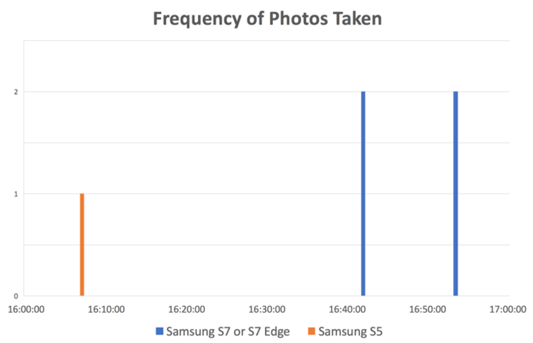 Frequency of PhotosTaken (Image by Richard Matthews)