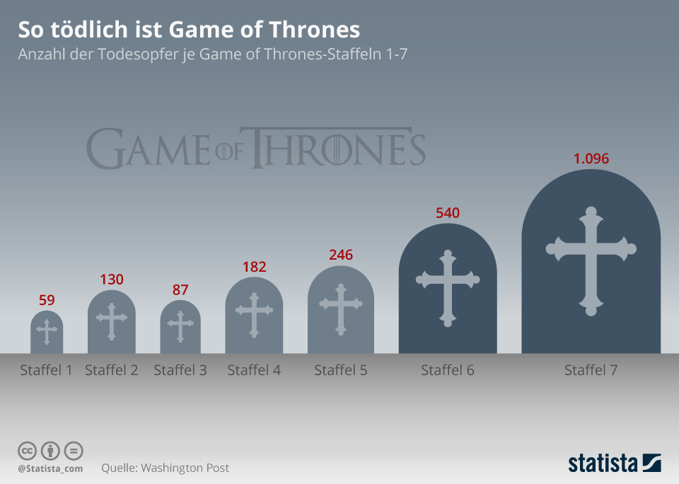 Statista.com_game_of_thrones
