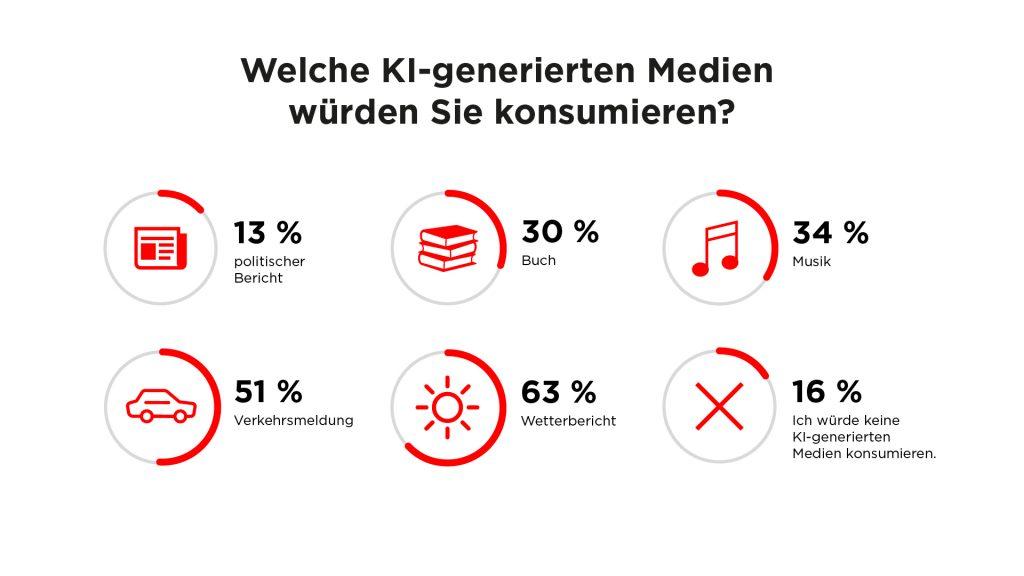 Infografik welche KI-Inhalte gefragt sind.