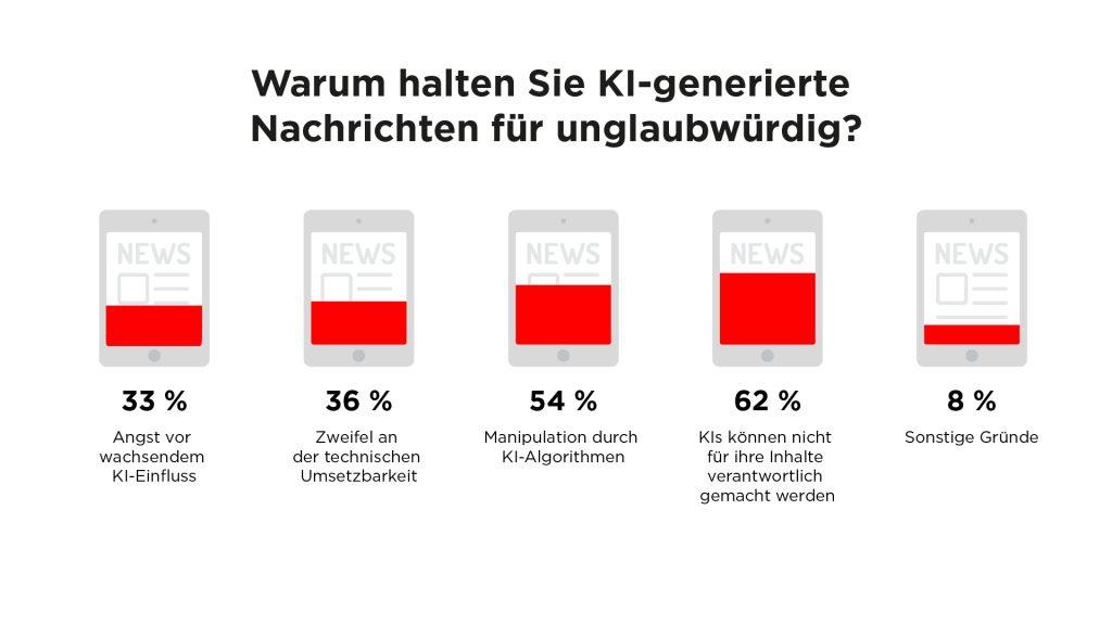 Infografik: Warum halten Sie KI-generierte Nachrichten für unglaubwürdig?