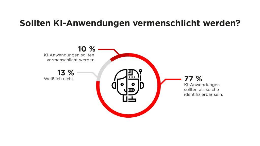 Infografik: Sollten KI-Anwendungen vermenschlicht werden?
