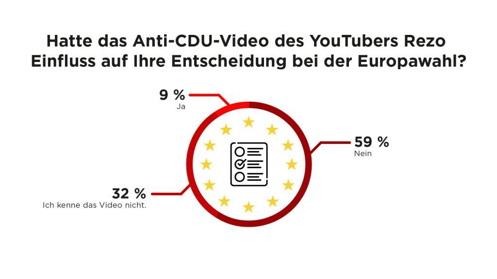 Frage: Hatte das Anti-CDU-Video des YouTubers Rezo Einfluss auf ihre Entscheidung bei der Europawahl