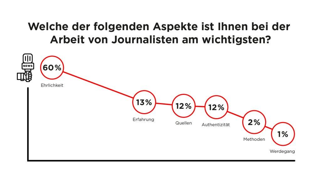 Frage: Welche der folgenden Aspekte ist Ihnen bei der Arbeit von Journalisten am wichtigsten?