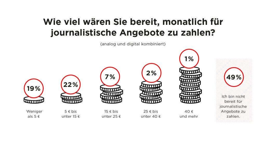 Umfrage: Wie viel wären Sie bereit, monatliche für journalistische Angebote zu zahlen?