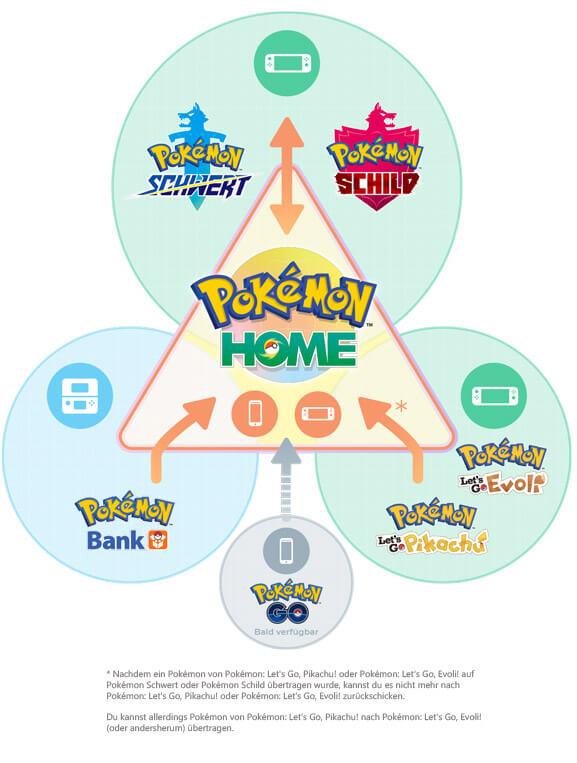 Tausch-Prinzip in Pokémon Home