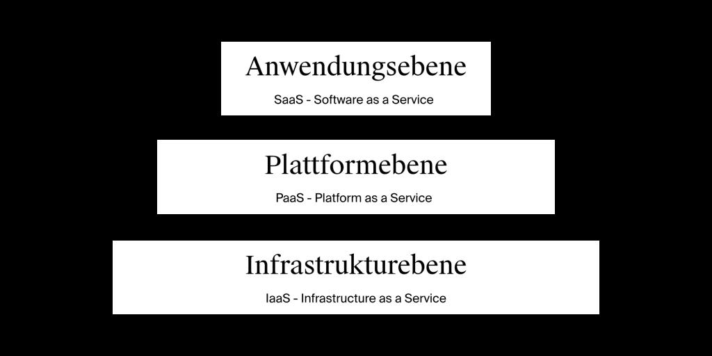 Die drei Ebenen des Cloud Computings / Image by Moritz Stoll