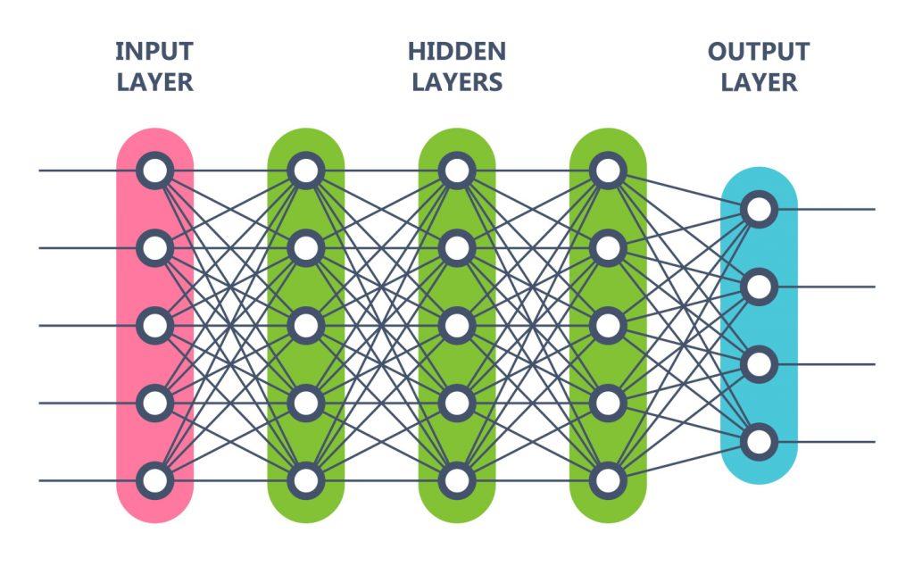 Darstellung der Neuronenschichten beim Deep Learning