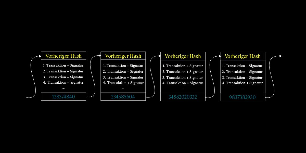 Infografik zur Verkettung der Blöcke in der Blockchain erstellt von Moritz Stoll