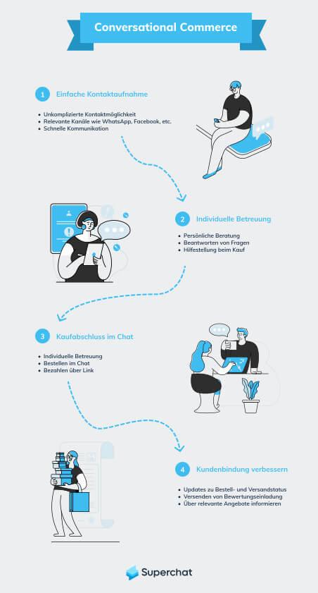Die Grafik beschreibt den Weg des Conversational Commerce. Dieser Beginnt bei der Kontaktaufnahme und geht sogar noch über den Kaufabschluss hinaus bis zur Kundenbindung.